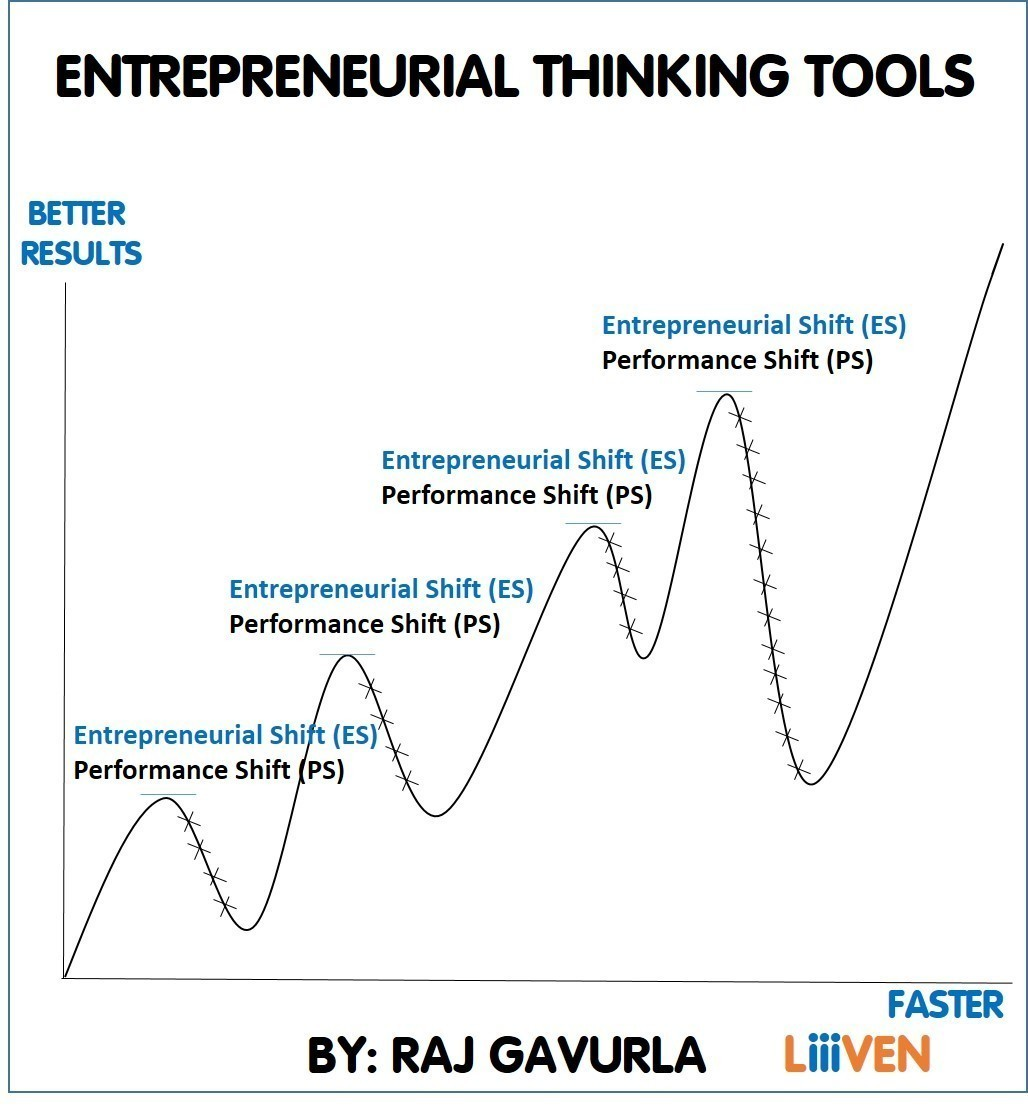 Entrepreneurial Thinking Tools Manual