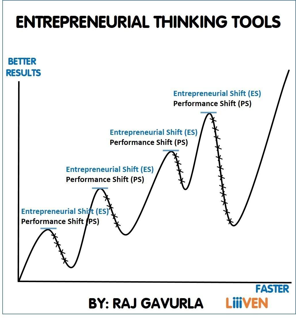 Entrepreneurial Thinking Tools Manual